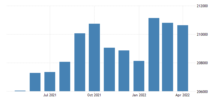 united states civilian labor force in larimer county co thous of persons m nsa fed data