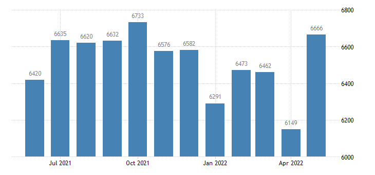 united states civilian labor force in las animas county co thous of persons m nsa fed data