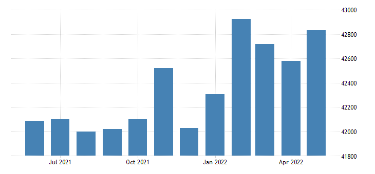 united states civilian labor force in lauderdale county al thous of persons m nsa fed data