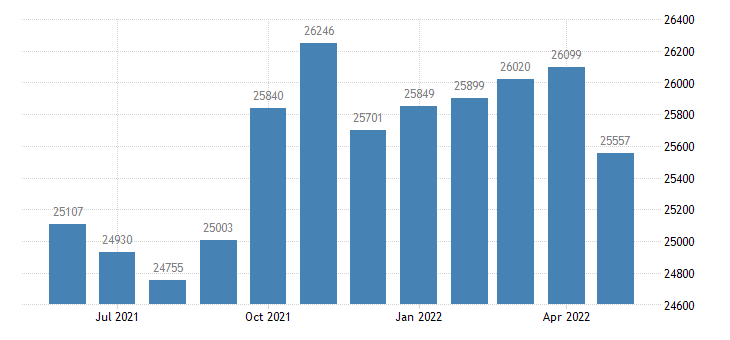 united states civilian labor force in laurel county ky thous of persons m nsa fed data