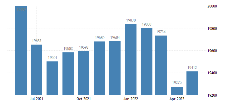 united states civilian labor force in laurens county ga thous of persons m nsa fed data