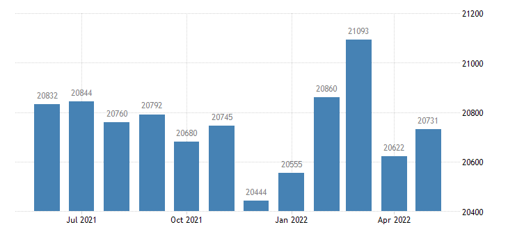 united states civilian labor force in lawrence county in thous of persons m nsa fed data