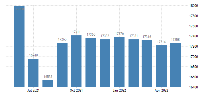 united states civilian labor force in lawrence county mo thous of persons m nsa fed data