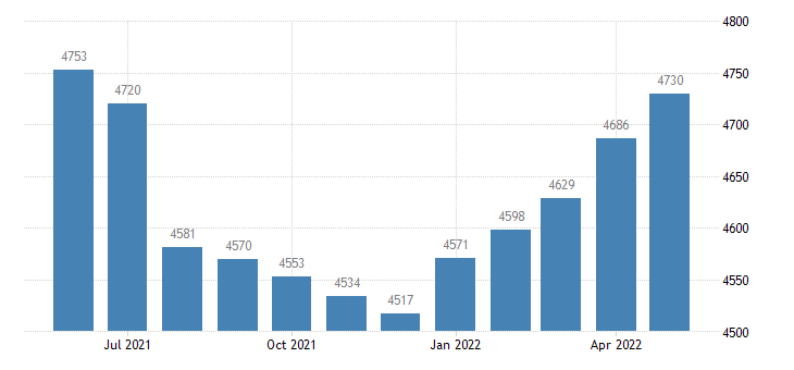 united states civilian labor force in lawrence county ms thous of persons m nsa fed data