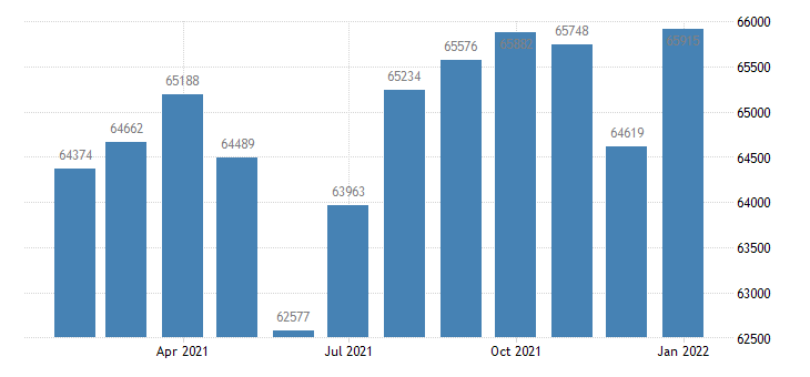 united states civilian labor force in lawrence ks msa thous of persons m nsa fed data