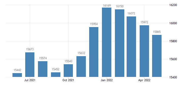 united states civilian labor force in le sueur county mn thous of persons m nsa fed data