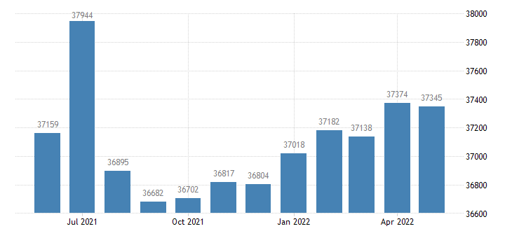 united states civilian labor force in leavenworth county ks thous of persons m nsa fed data