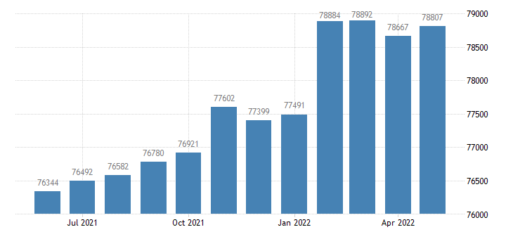 united states civilian labor force in lee county al thous of persons m nsa fed data