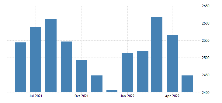 united states civilian labor force in lee county ar thous of persons m nsa fed data