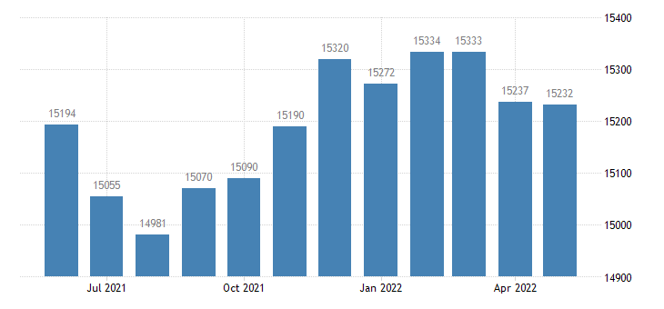 united states civilian labor force in lee county ga thous of persons m nsa fed data