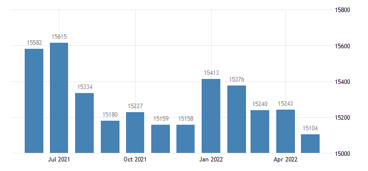 united states civilian labor force in lee county ia thous of persons m nsa fed data