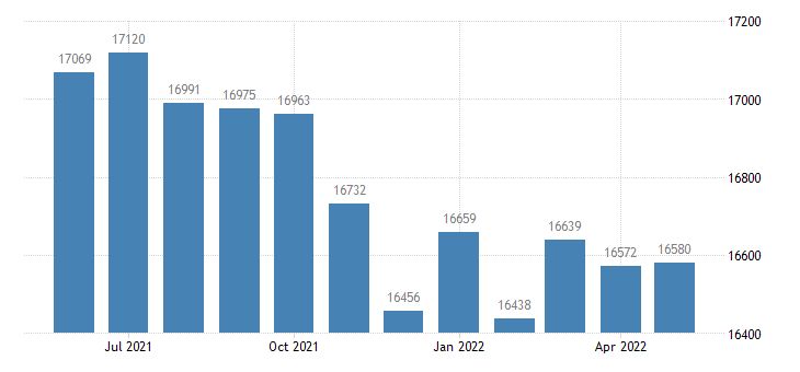 united states civilian labor force in lee county il thous of persons m nsa fed data