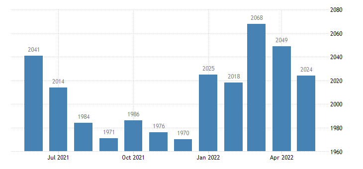 united states civilian labor force in lee county ky thous of persons m nsa fed data