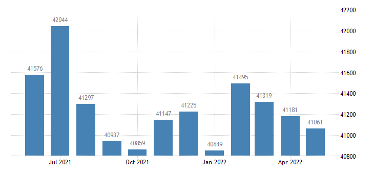 united states civilian labor force in lee county ms thous of persons m nsa fed data