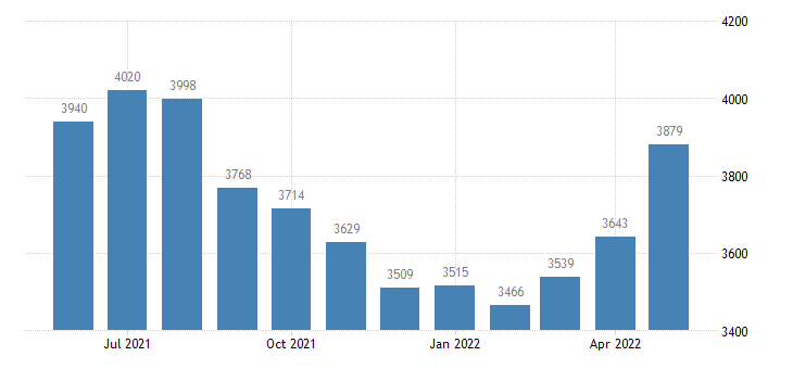 united states civilian labor force in lemhi county id thous of persons m nsa fed data