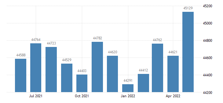 united states civilian labor force in lenawee county mi thous of persons m nsa fed data