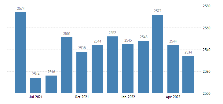 united states civilian labor force in leslie county ky thous of persons m nsa fed data