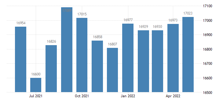 united states civilian labor force in levy county fl thous of persons m nsa fed data