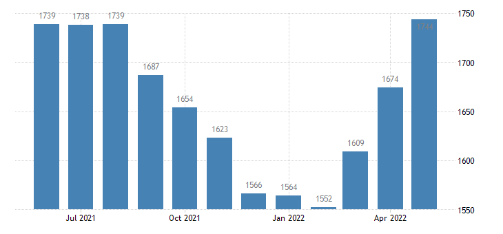 united states civilian labor force in lewis county id thous of persons m nsa fed data