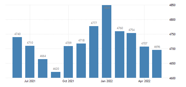 united states civilian labor force in lewis county ky thous of persons m nsa fed data