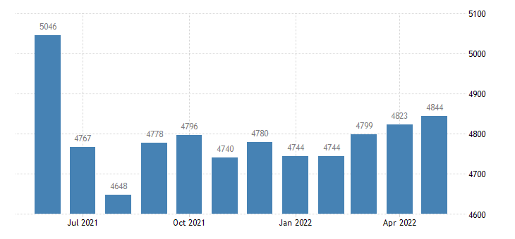 united states civilian labor force in lewis county mo thous of persons m nsa fed data