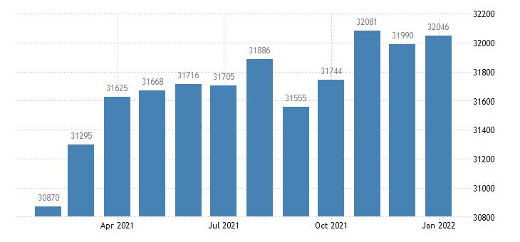 united states civilian labor force in lewiston id wa msa thous of persons m nsa fed data