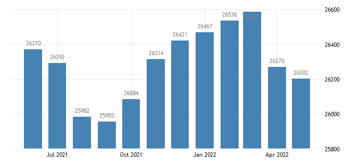 united states civilian labor force in liberty county ga thous of persons m nsa fed data