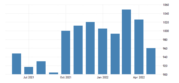 united states civilian labor force in liberty county mt thous of persons m nsa fed data