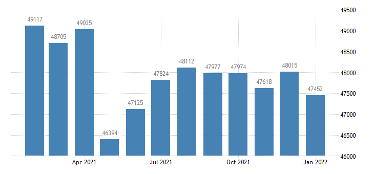 united states civilian labor force in lima oh msa thous of persons m nsa fed data