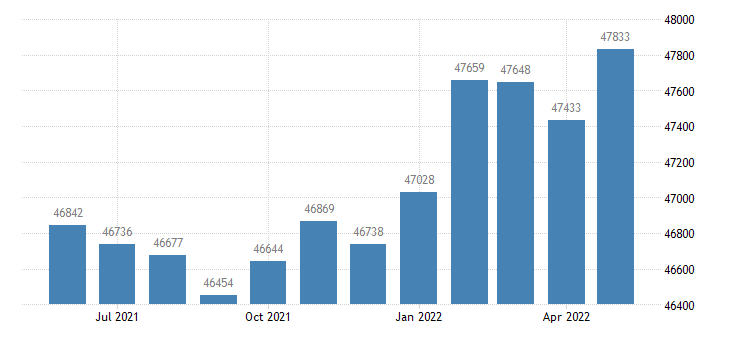 united states civilian labor force in limestone county al thous of persons m nsa fed data