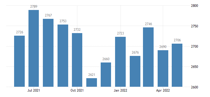 united states civilian labor force in lincoln county id thous of persons m nsa fed data