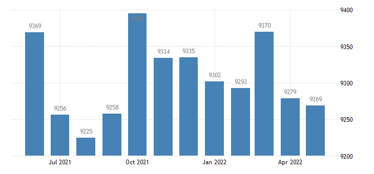 united states civilian labor force in lincoln county ky thous of persons m nsa fed data