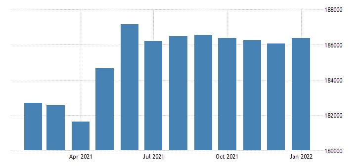 united states civilian labor force in lincoln ne msa fed data
