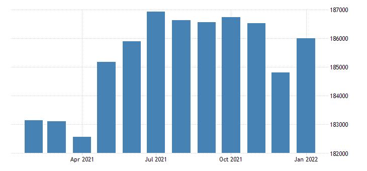 united states civilian labor force in lincoln ne msa thous of persons m nsa fed data