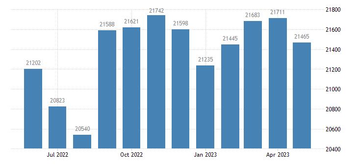 united states civilian labor force in lincoln parish la thous of persons m nsa fed data