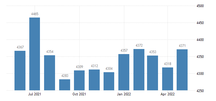 united states civilian labor force in linn county ks thous of persons m nsa fed data
