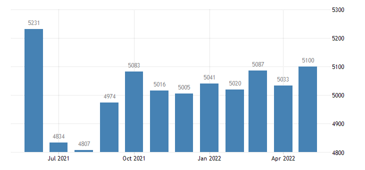 united states civilian labor force in linn county mo thous of persons m nsa fed data