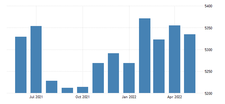 united states civilian labor force in little river county ar thous of persons m nsa fed data