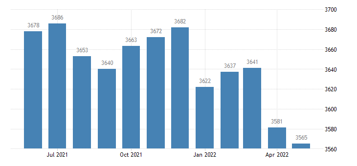 united states civilian labor force in livingston county ky thous of persons m nsa fed data