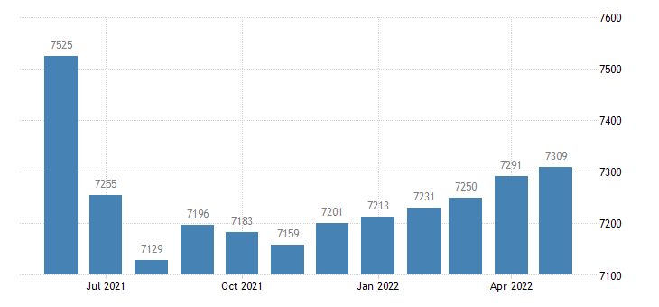 united states civilian labor force in livingston county mo thous of persons m nsa fed data