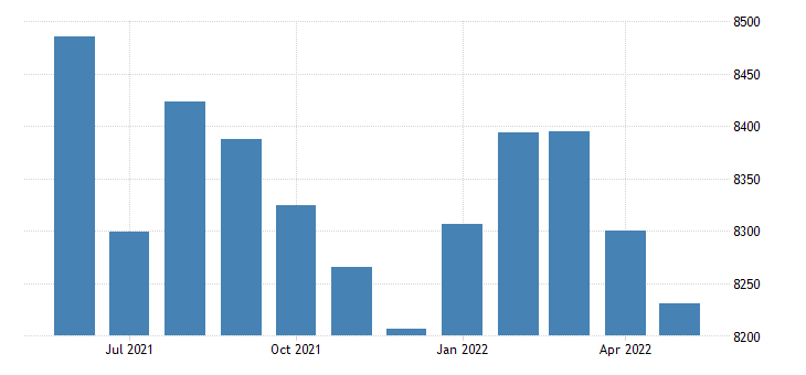 united states civilian labor force in logan county ar thous of persons m nsa fed data