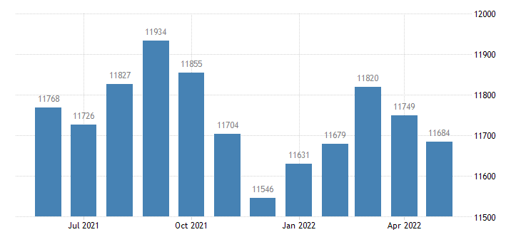 united states civilian labor force in logan county il thous of persons m nsa fed data