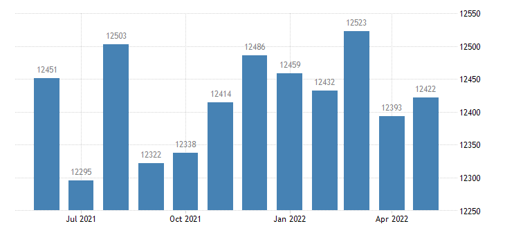 united states civilian labor force in logan county ky thous of persons m nsa fed data