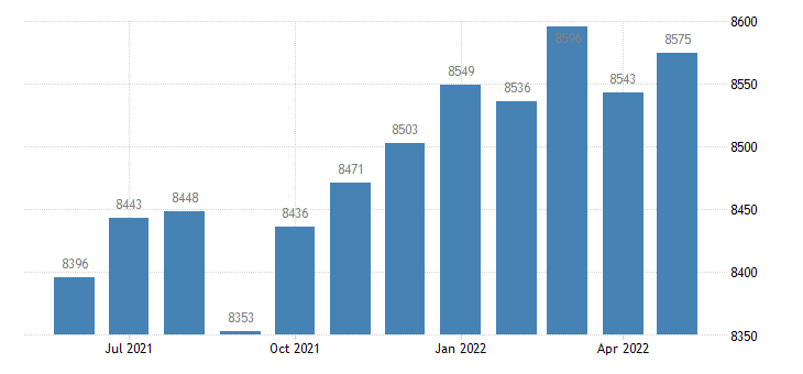 united states civilian labor force in long county ga thous of persons m nsa fed data