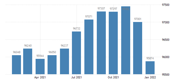 united states civilian labor force in longview tx msa thous of persons m nsa fed data
