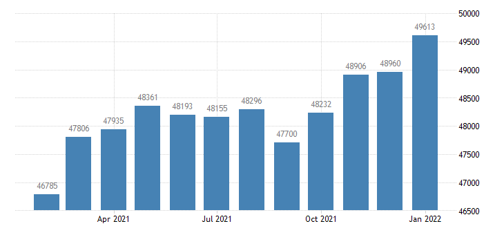united states civilian labor force in longview wa msa thous of persons m nsa fed data