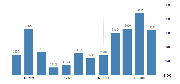 united states civilian labor force in lonoke county ar thous of persons m nsa fed data