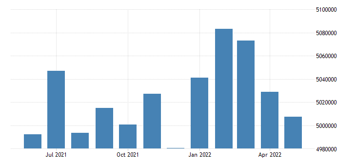 united states civilian labor force in los angeles county ca thous of persons m nsa fed data