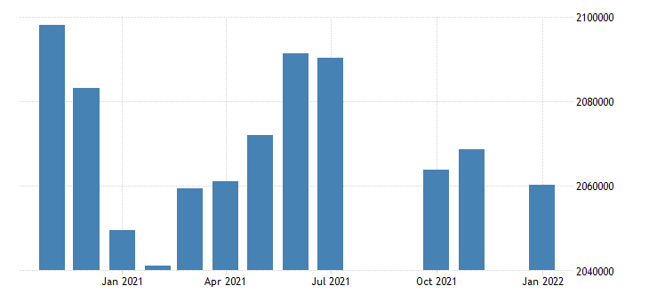 united states civilian labor force in louisiana thous of persons m nsa fed data