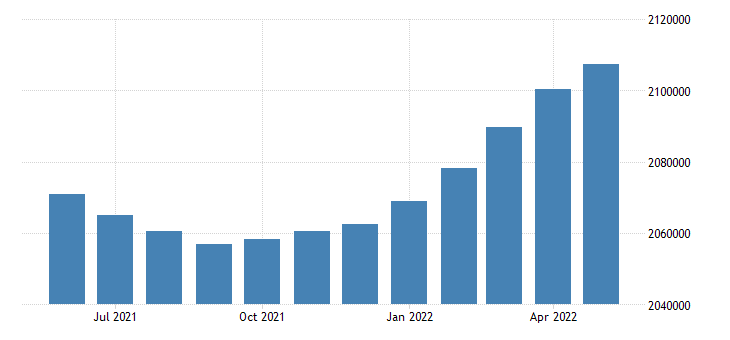 united states civilian labor force in louisiana thous of persons m sa fed data